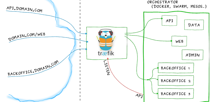 Cover image for Using Traefik Reverse Proxy for securing Microservices on Azure Service Fabric
