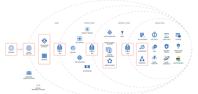 Cover image for Secure Microservices Infrastructure Architecture by Design